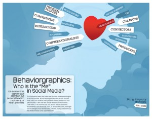 Poster describing the different types of behavior on social media